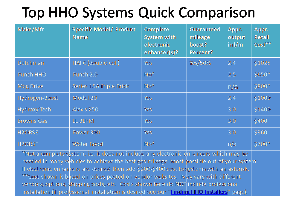 Hydrogen On Demand Reviews >> HHO Product Reviews